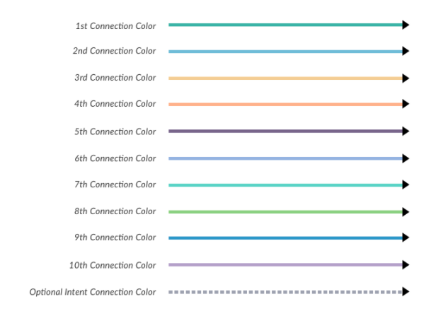 Dialog Task Condition Color Chart