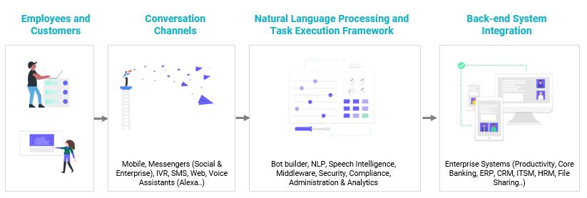 Kore conversational platform kore documentation the following block diagram describes the major features of the platform ccuart Choice Image