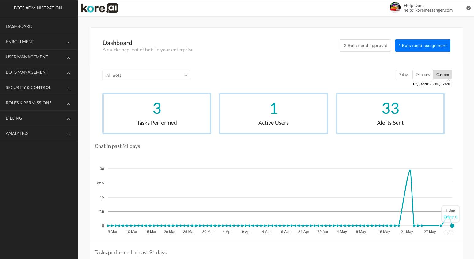Bots Admin Dashboard Page